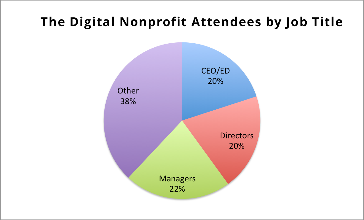 The digital nonprofit conference netsquared vancouver pie chart listing past attendees by job titlte nvjuhfo Image collections